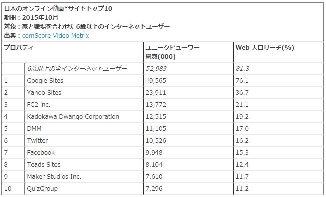 日本のオンライン動画サイト トップ10
