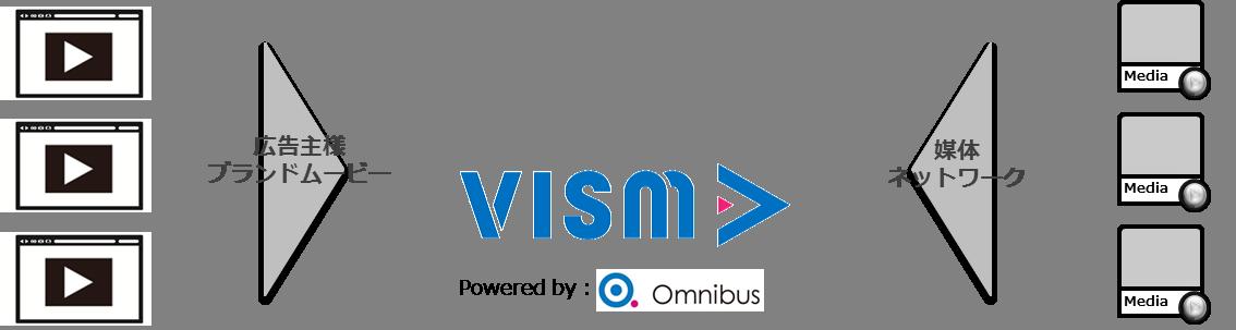 ネイティブ動画広告マーケットプレイス VISM(ビズム)